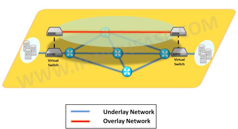 EVPN/VXLAN -toteutus konesaliympäristössä - NetNordic Finland